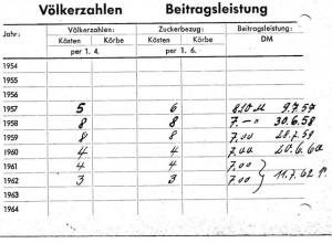 Otto Pixis (Vater) als Mitglied im Bienenzuchtverein München Nymphenburg